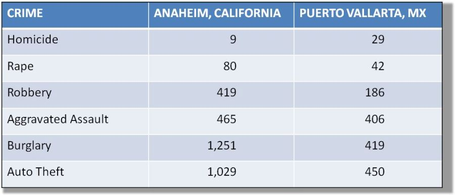 Crime Statistic Comparison of Anaheim CA to Puerto Vallarta addresses the question is Puerto Vallarta Safe?