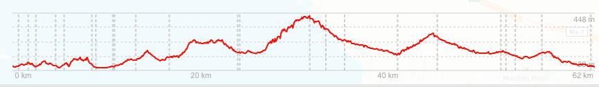 ruta 3 bici calvia altimetría