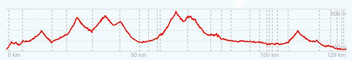 altimetría ciclismo calvià rb7