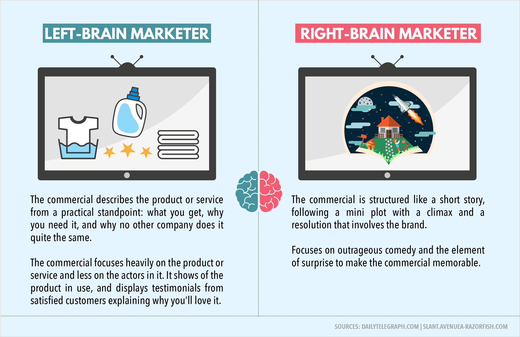 Left Brained Vs Right Brained Marketing