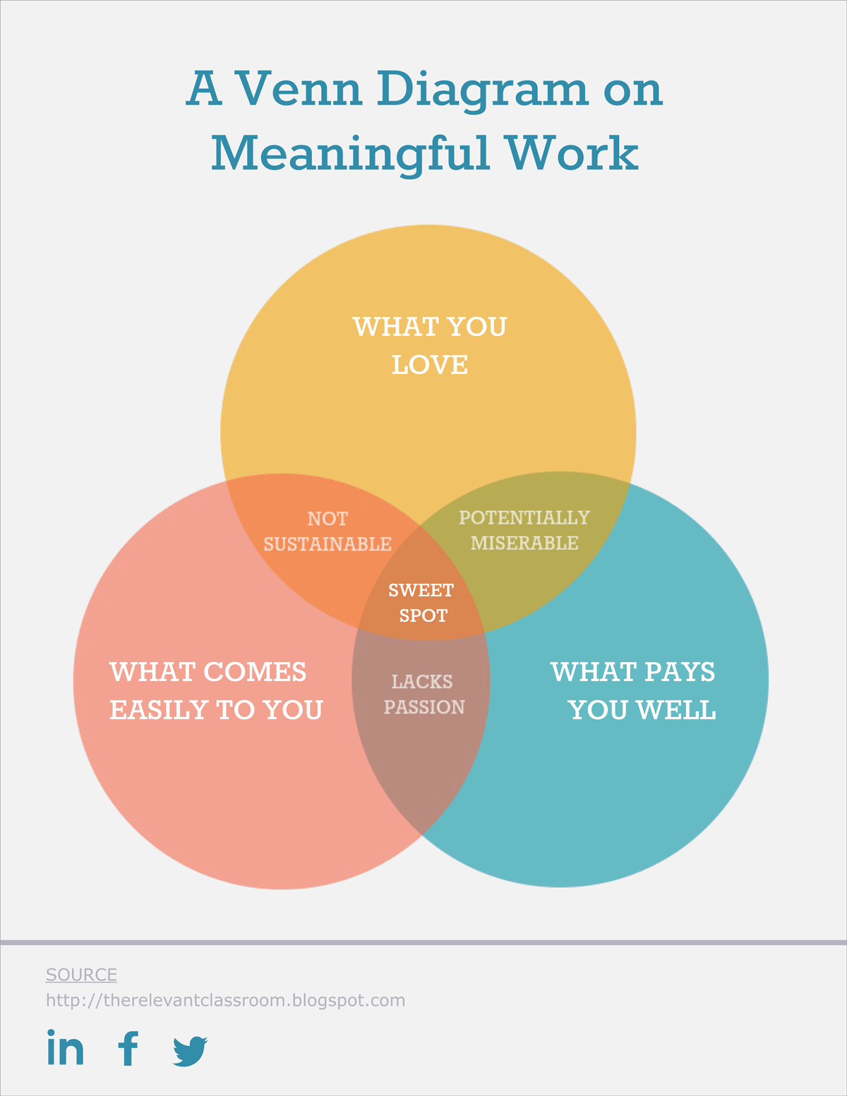 Free Venn Diagram Template