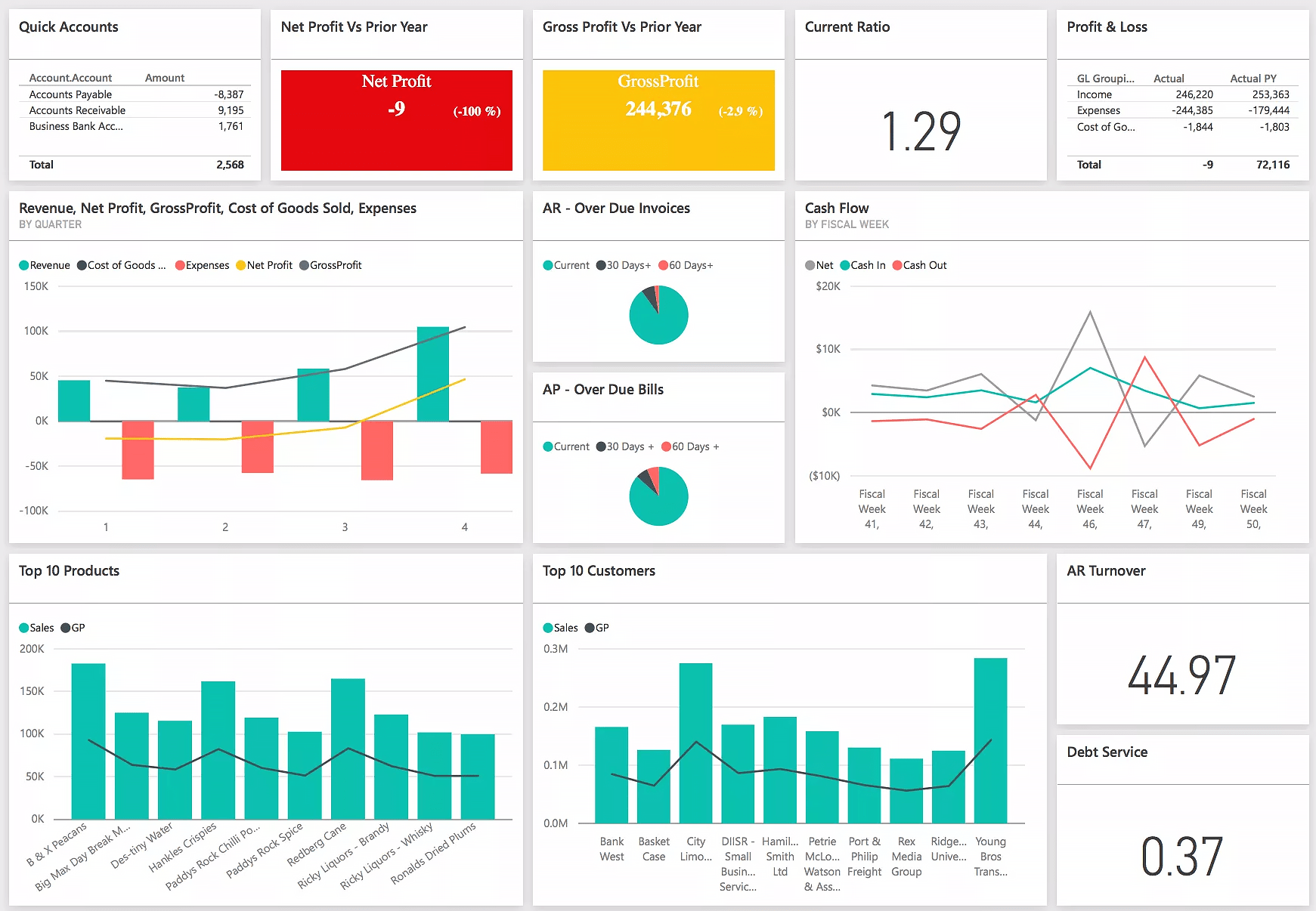 Business Intelligence Visualization How To Transform Dry