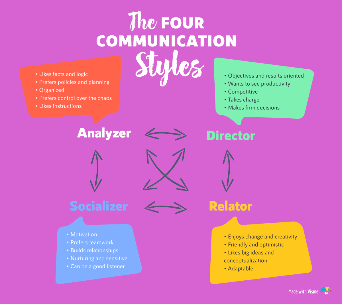 Superb Printable Communication Styles Quiz