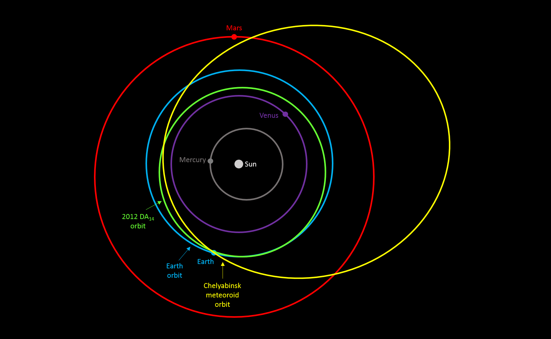 The coincidental positions of Earth, asteroid 2012 DA14 (now called 367943 Duende) and the Chelyabinsk meteoroid, in their respective orbits at 03:20 UTC on 13 February 2013. Image: vissiniti (based on orbit diagram of NASA/MSFC/Meteoroid Environment Office). Real and Simulated Asteroid and Comet Impacts.