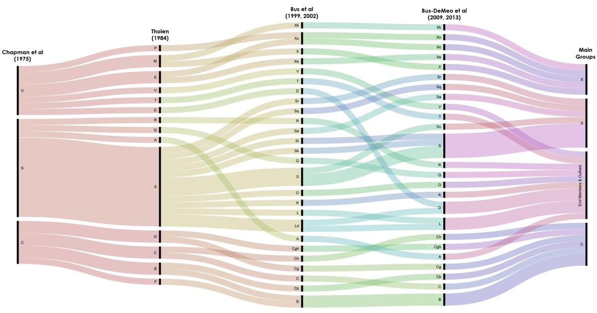 Comparing taxonomies of Chapman, Tholen, Bus, Bus-DeMeo, main groups (complexes).