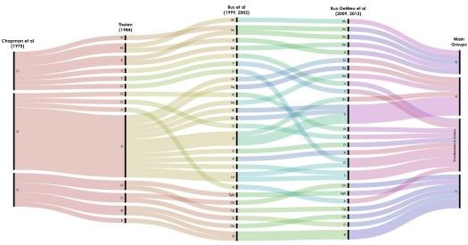 Alluvial diagram comparing taxonomies of Chapman, Tholen, Bus, Bus-DeMeo, main groups (complexes).