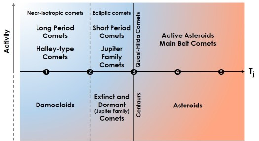 Simple diagram showing distinction between asteroid and comet types based on Tisserand's parameter with respect to Jupiter (Tj). In blog post Asteroid vs Comet. Asteroid Classification. Classifying Asteroids. Asteroid or comet.