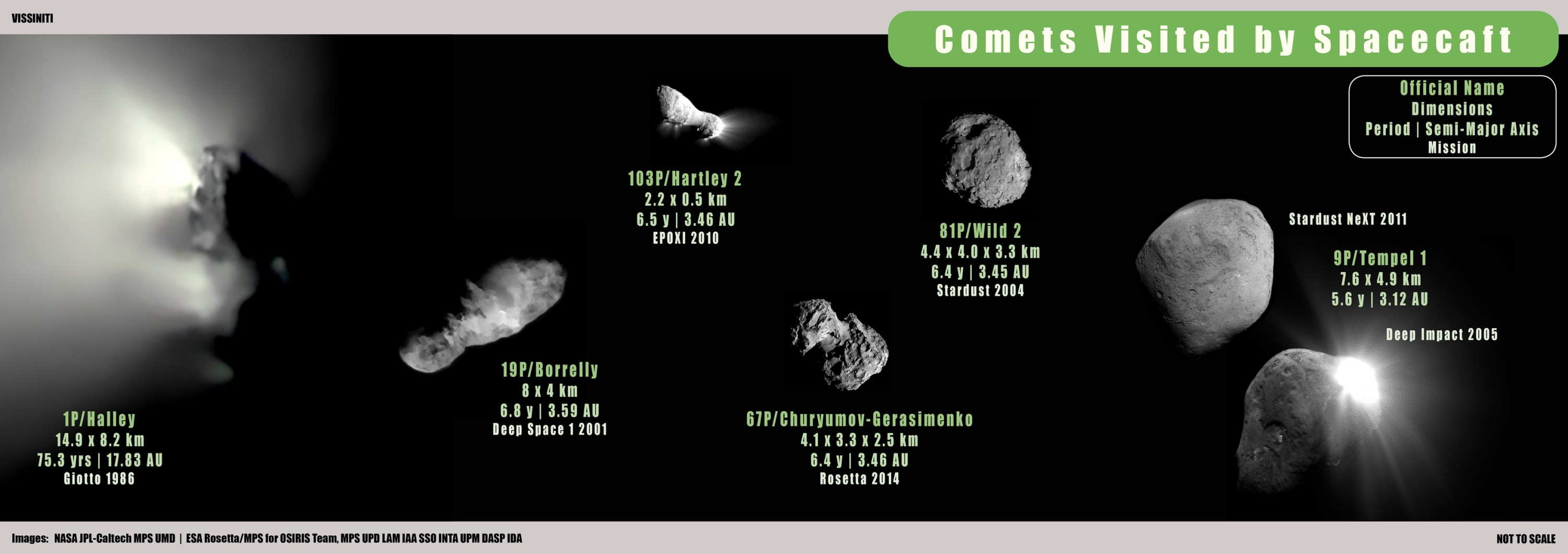 Comets Visited by Spacecraft (as at 2021)