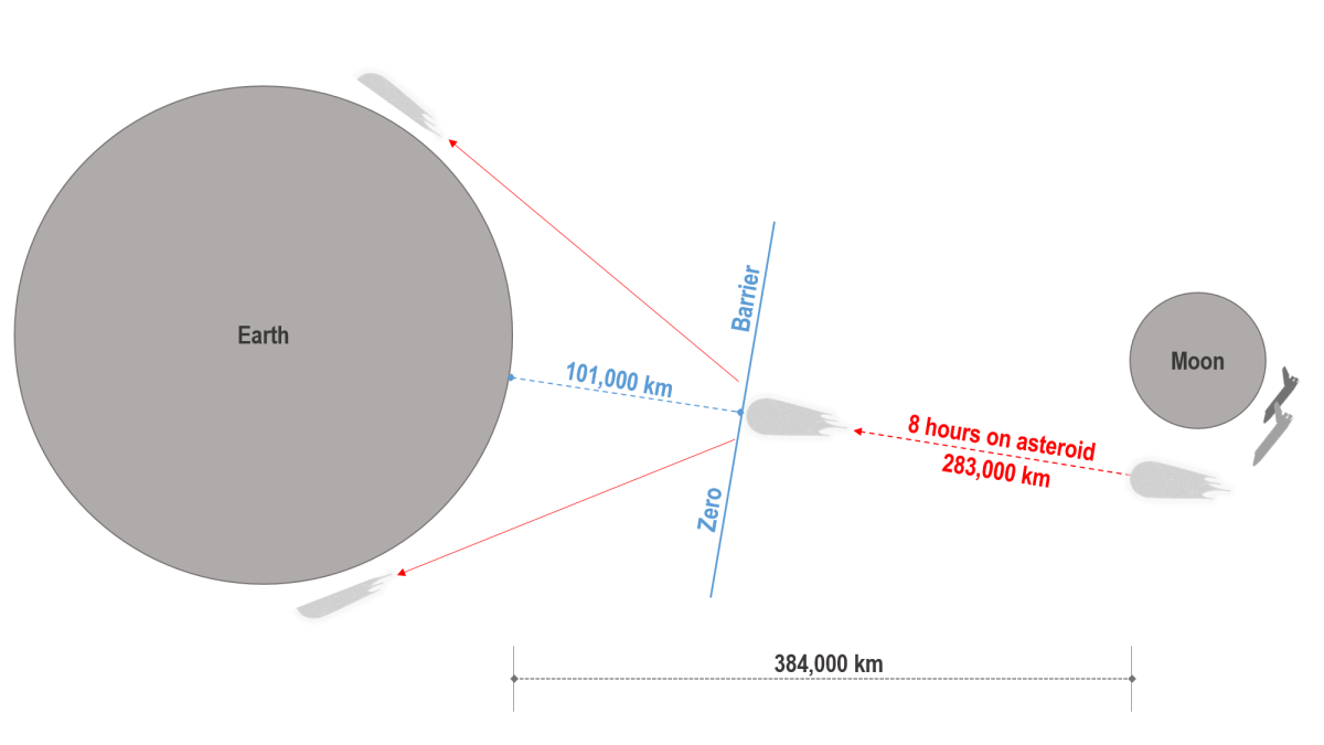 Zero Barrier to split asteroid the size of Texas in two