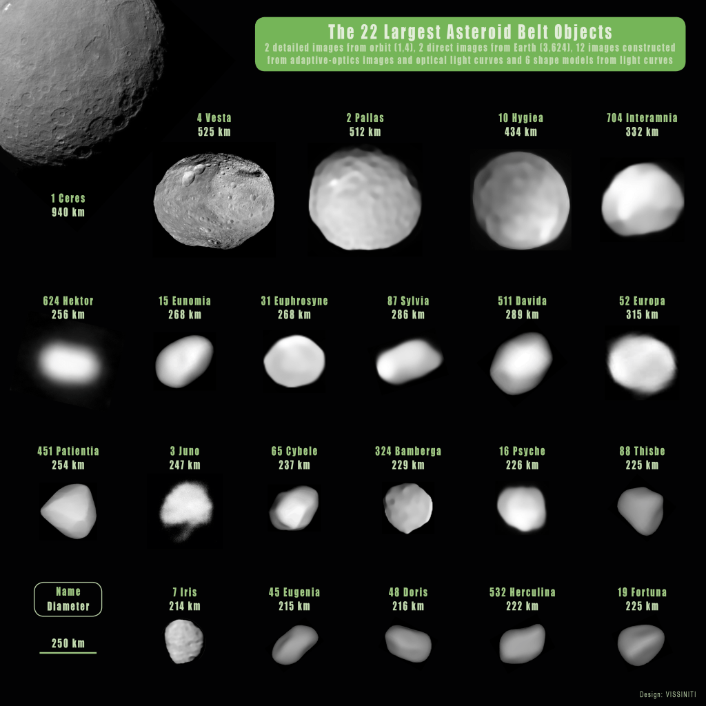 The 22 largest objects in the asteroid belt (asteroids and a dwarf planet)