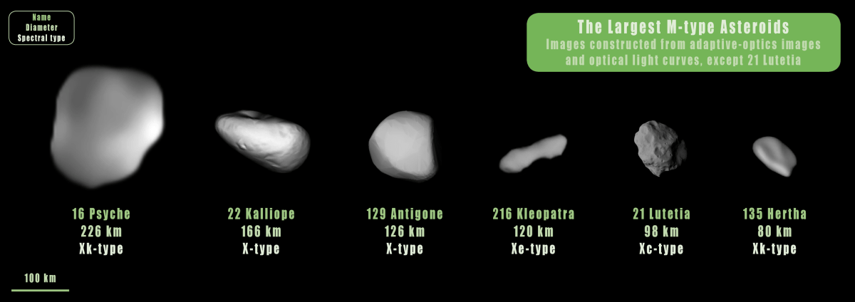 The largest M-type asteroids (including 16 Psyche) fall into different X-class sub-types.