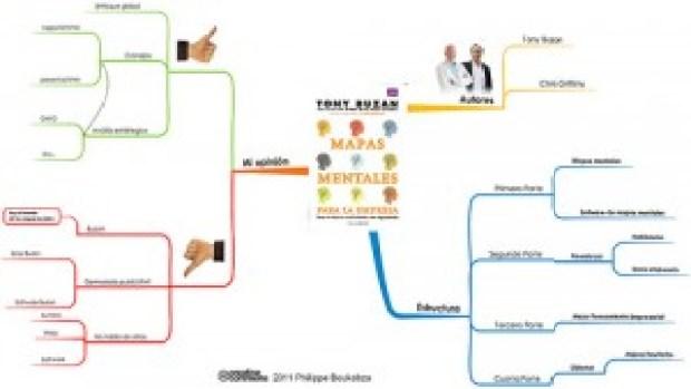 mapas mentales para la empresa imindmap 5