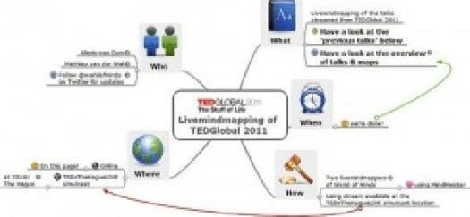 Live Mind Mapping TEDGlobal 2011