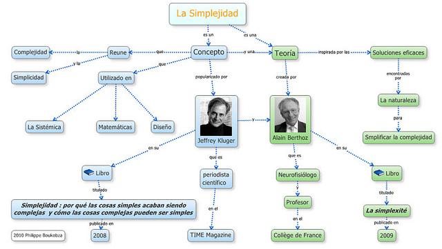 la simplejidad mapa conceptual