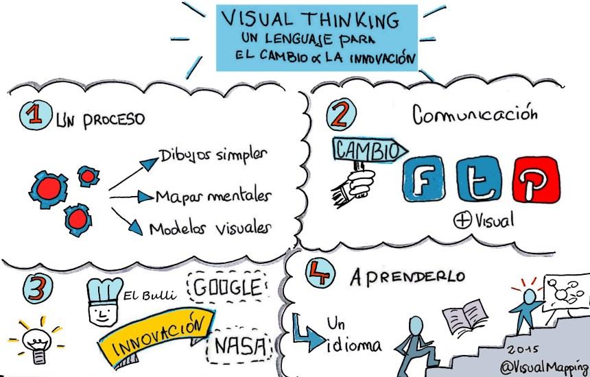 sketchnote artículo visual thinking philippe boukobza