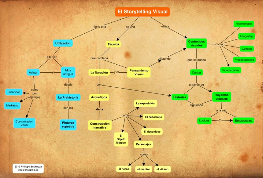 Mapa conceptual del Storytelling Visual