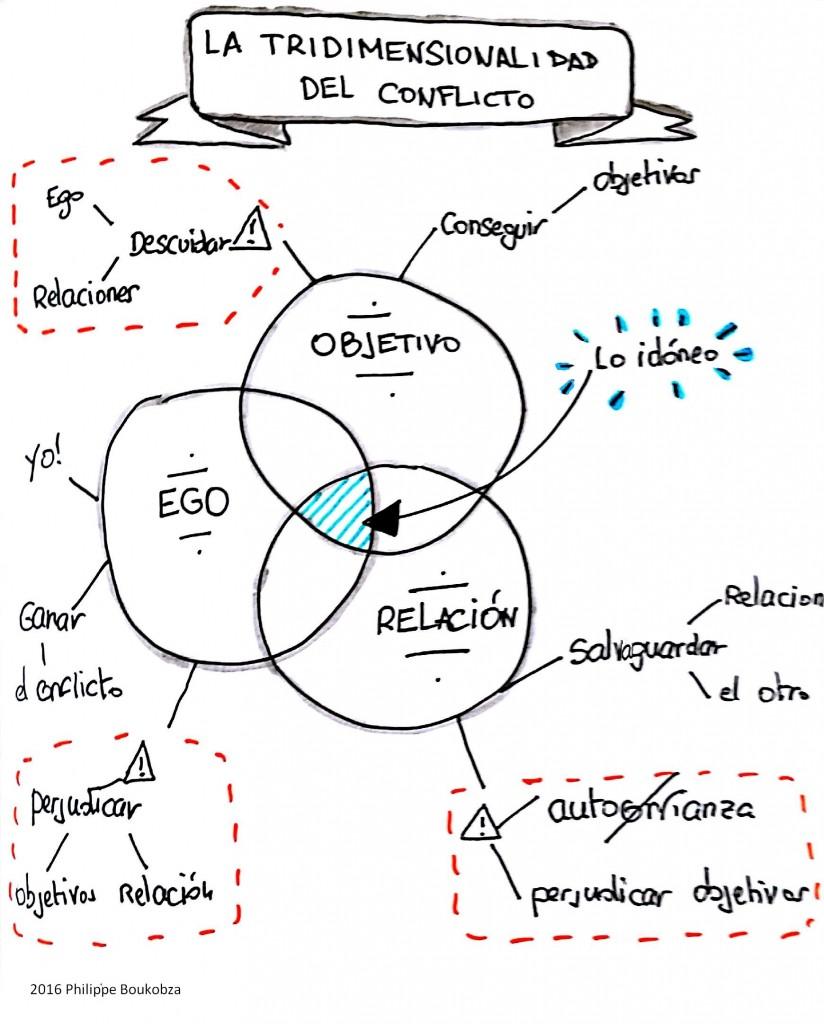 Sketchnote--tridimensionalidad-conflicto