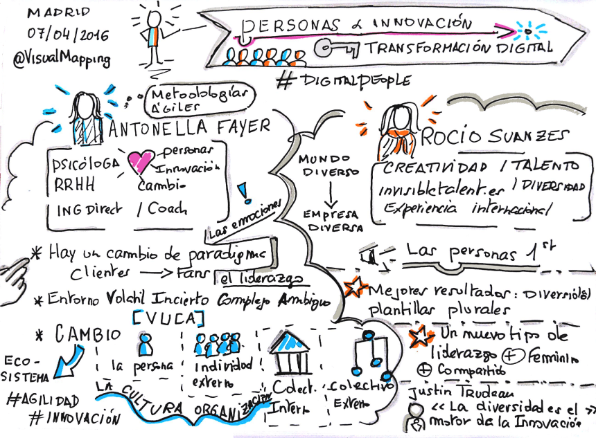 sketchnoting Evento Madrid Personas Innovacion Digital