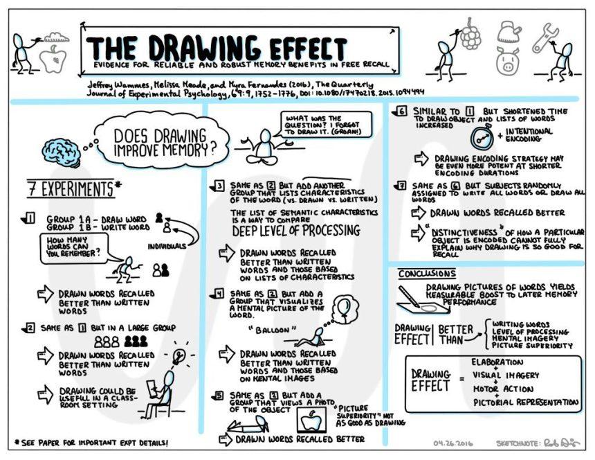 Drawing Effect Rob Dimeo