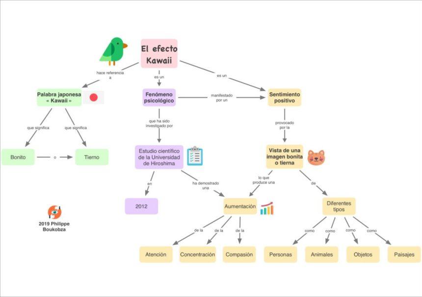 Mapa Conceptual Efecto Kawaii