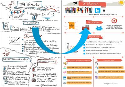 de sketchnote a infographie i4emploi