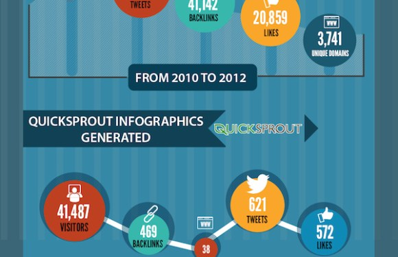 The Power of Visual Content [Infographic]