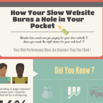 How Your Slow Website Burns a Hole in Your Pocket [Infographic]