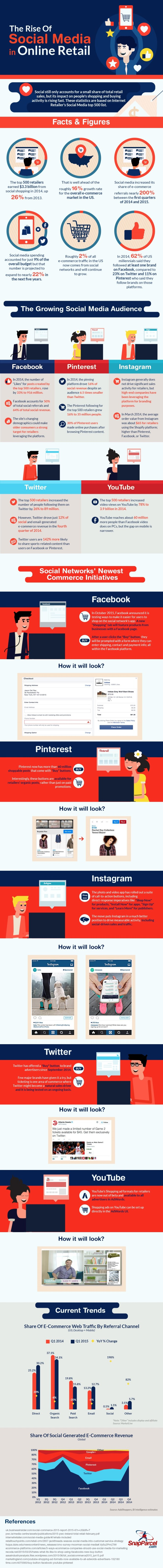 The Rise of Social Media in Online Retail [Infographic]