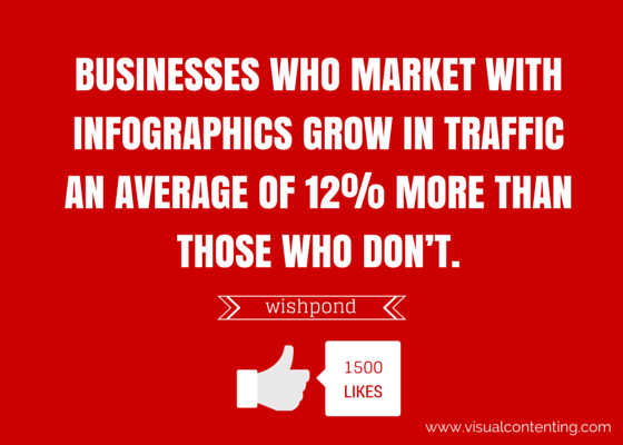 BUSINESSES WHO MARKET WITH INFOGRAPHICS (1)