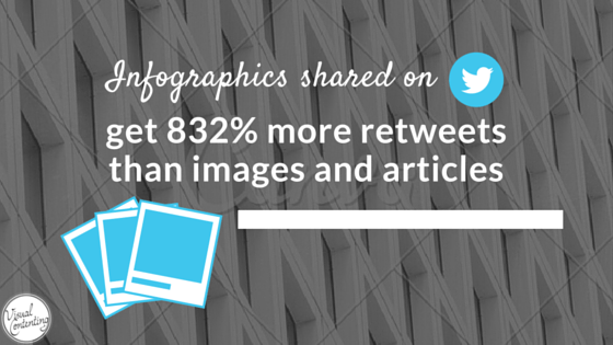 Infographics shared on Twitter get 832% more retweets