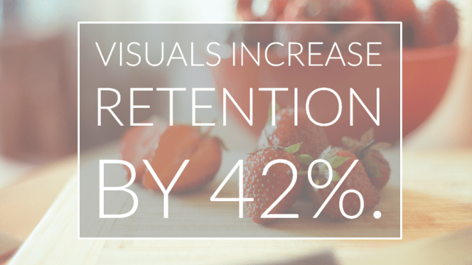 Visuals increase retention by 42%