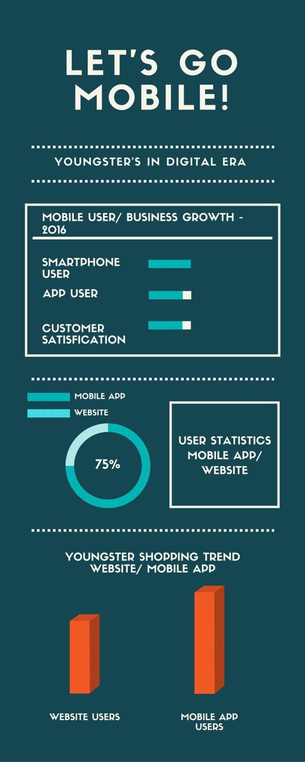 Mobile app user trends