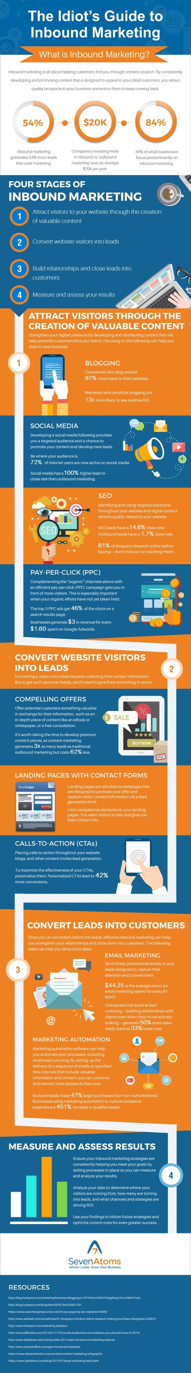 Inbound-Marketing-Infographic-1