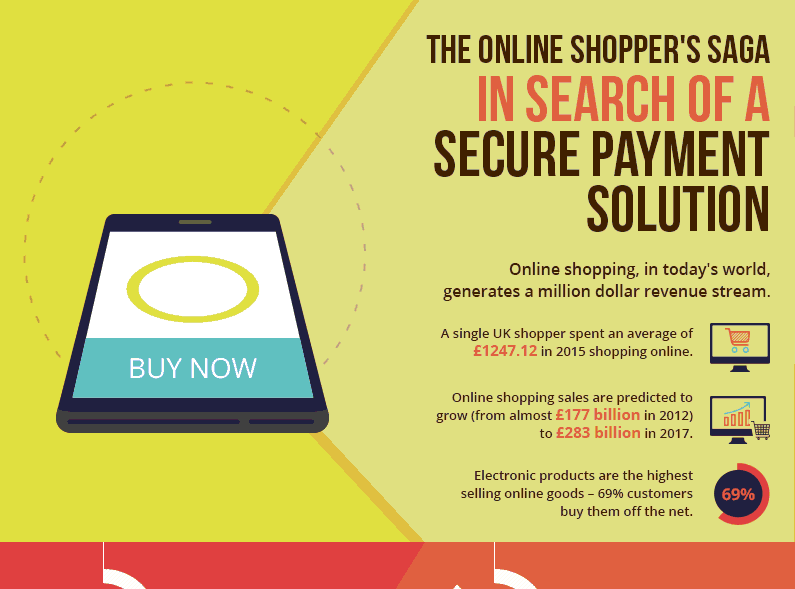 The Online Shopper's Saga: In Search of a Secure Payment Solution [Infographic]
