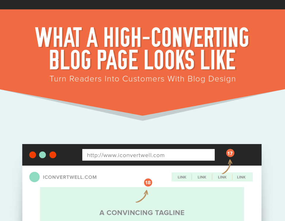 What a High-Converting Blog Page Looks Like [Infographic]