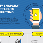 Why Snapchat Matters to Marketing [Infographic]