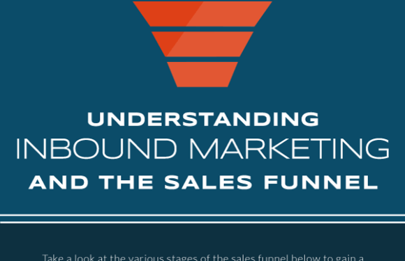 Understanding Inbound Marketing and the Sales Funnel [Infographic]