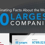 Fascinating Facts about the World's 10 Largest Companies [Infographic]