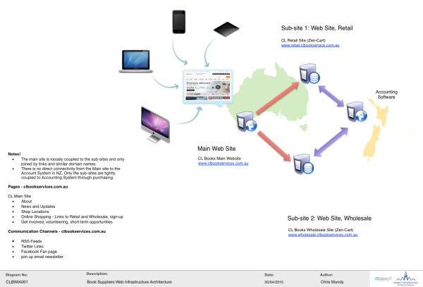Image of a conceptual web design - Why Technology Diagrams Help Explain Computing