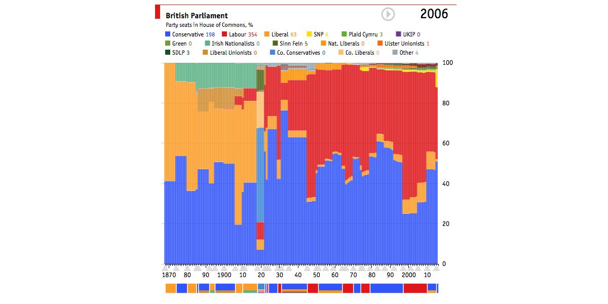 british-parliament-timeline