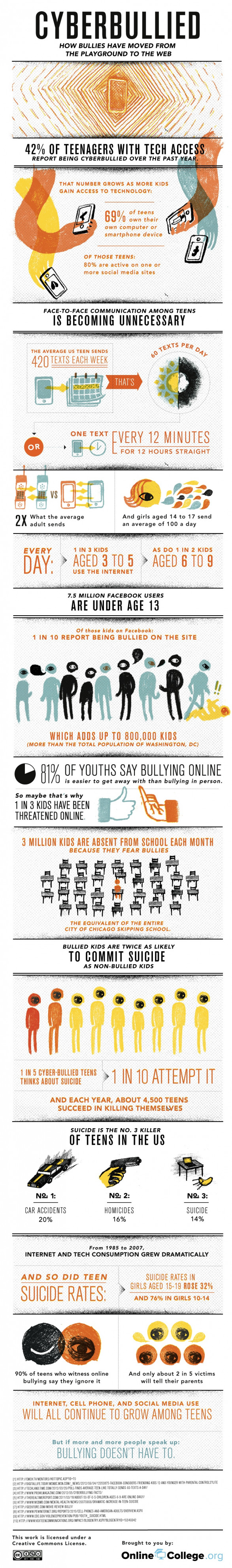Cyberbullying: Scourge Of The Internet