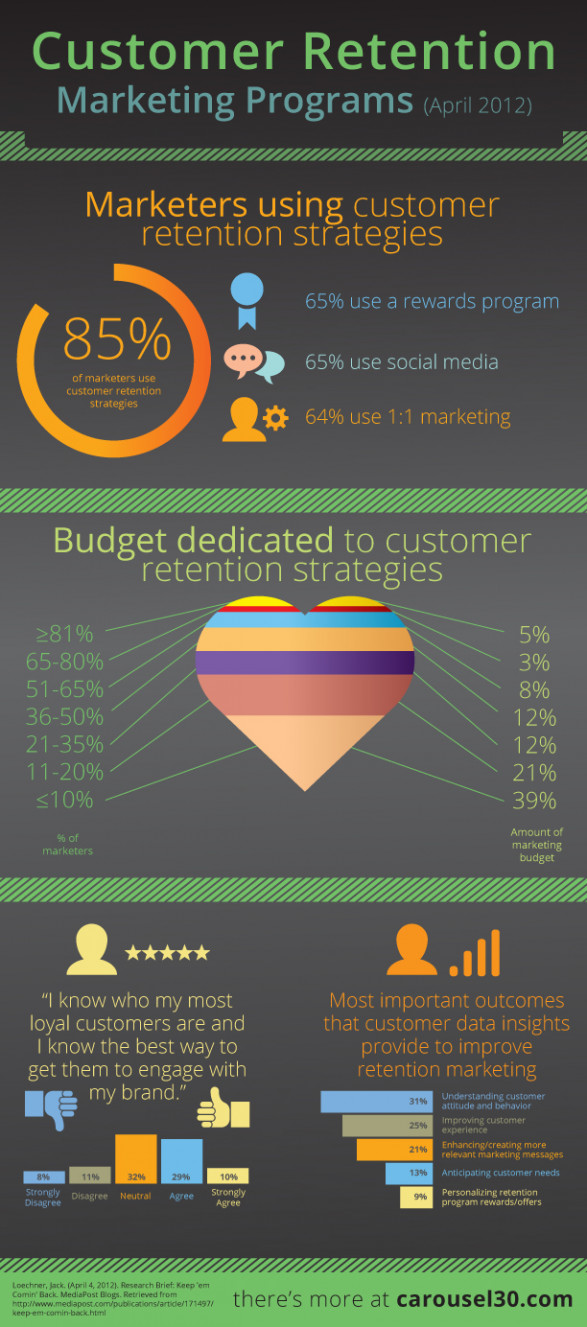 Customer Retention Marketing Programs