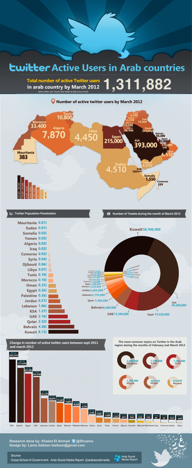 Twitter active users in Arab countries 1