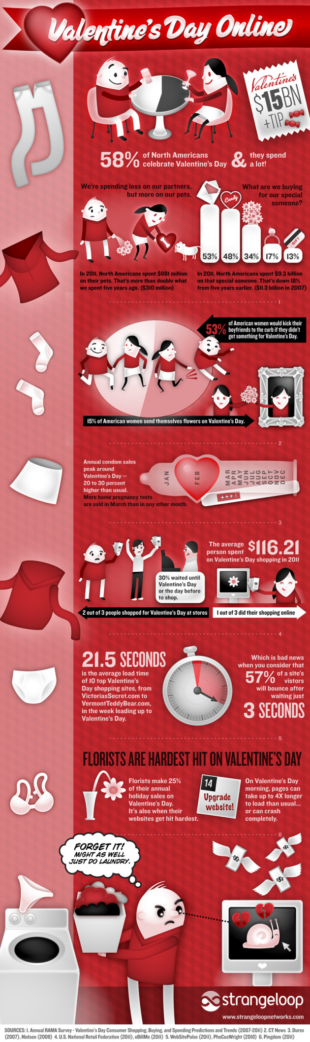 Valentines Day Infographics Feel Desain Your Daily