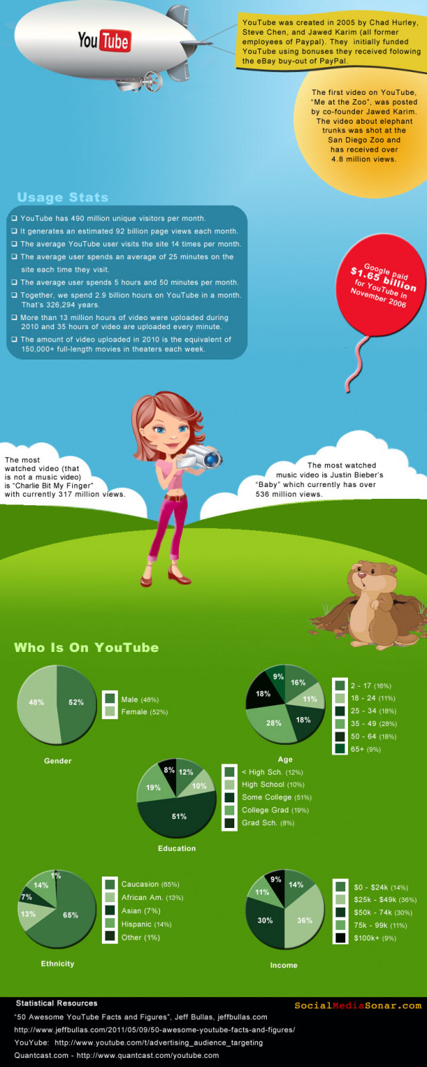 Google, YouTube Usage & The Media Diet