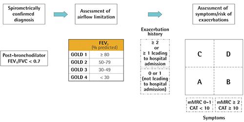bronchus plečianti hipertenzija