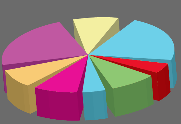 horrible 3d exploded pie chart