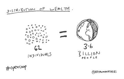 Distribution of wealth
