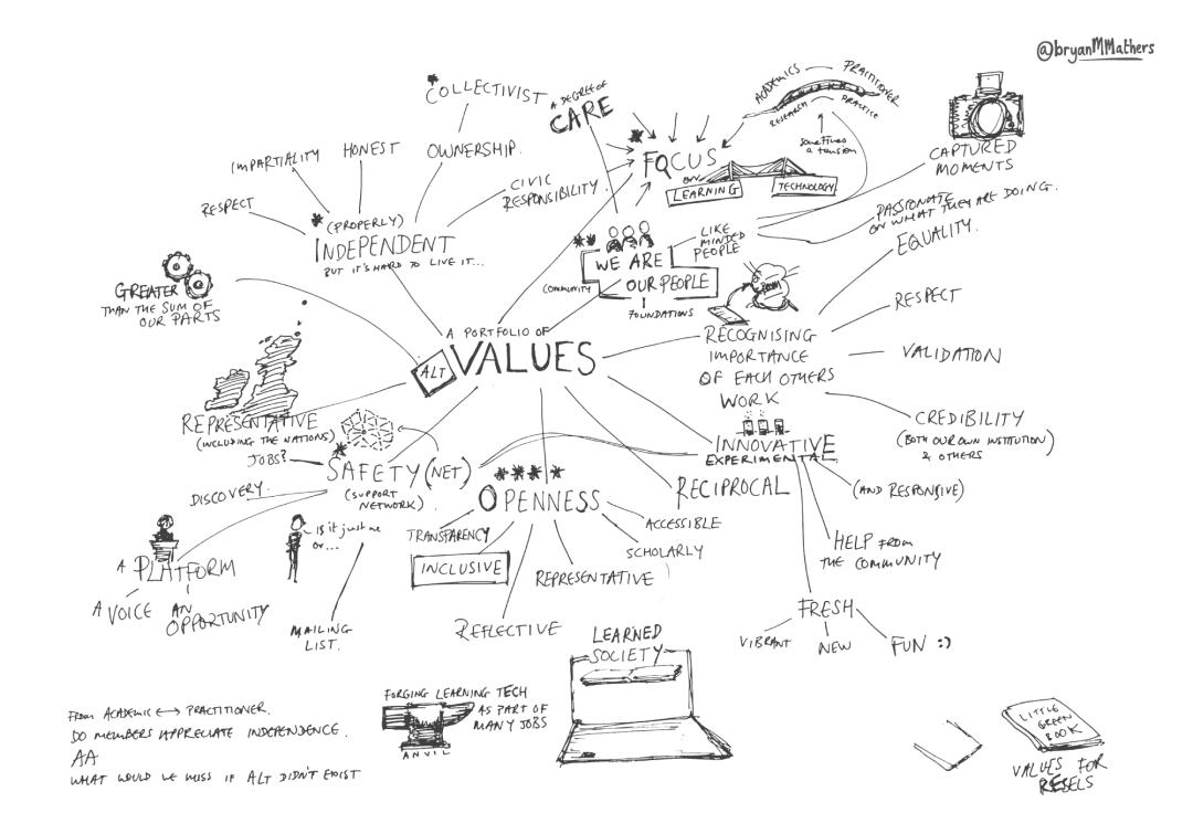 ALT Thinkathon - sketch