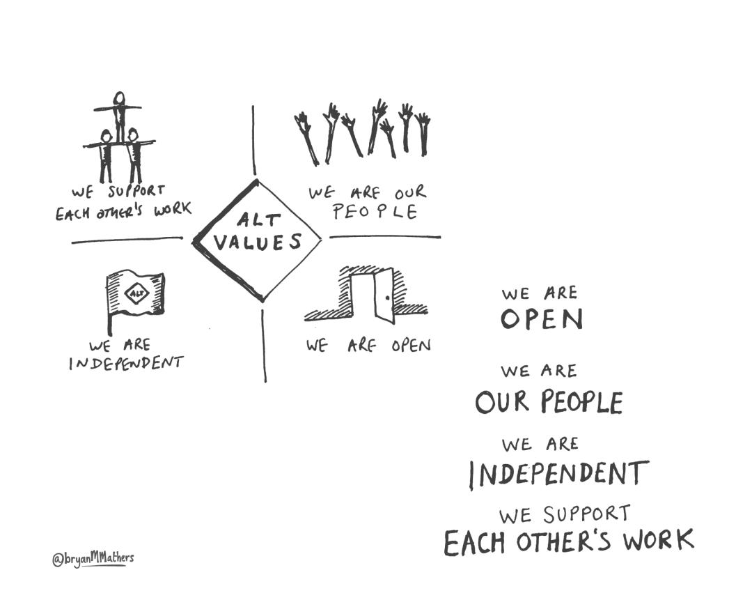 ALT Values - sketch